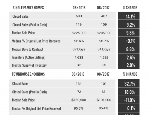 St. Lucie County Market Trends