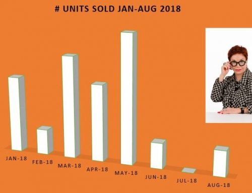 One City Plaza Sales Jan-Aug 2018