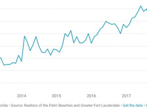 Housing prices to cool, not crash, in Palm Beach County