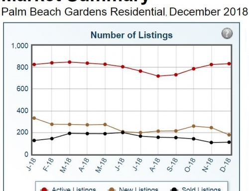 Palm Beach Gardens Sales – Residential Real Estate Statistics 2018
