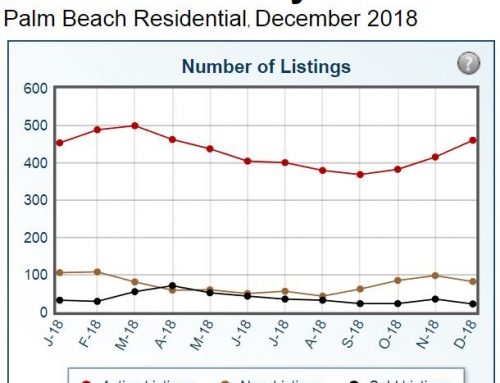 Palm Beach Sales – Residential Real Estate Statistics 2018