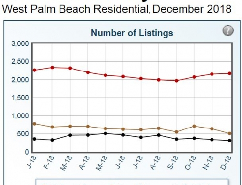 West Palm Beach Sales – Residential Real Estate Statistics 2018