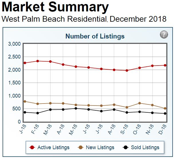 West Palm Beach In 2019: One City Plaza Sales Jan-Aug 2018